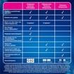 Clearblue Τεστ Εγκυμοσύνης Γρήγορη Ανίχνευση Μετά από 1 Λεπτό 1τμχ